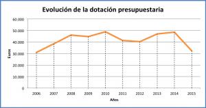 Evolución del presupuesto entre 2005 y 2014. Fuente: Gerencia ULPGC.